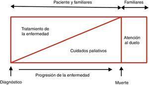 Objetivos terapéuticos en pacientes con insuficiencia cardiaca. Modificado con permiso de Martínez-Sellés et al.2.
