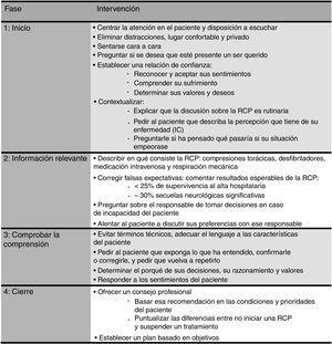 Recomendaciones básicas sobre el contenido y las características de las conversaciones sobre las órdenes de no reanimar: guía de desarrollo de una conversación. IC: insuficiencia cardiaca; RCP: reanimación cardiopulmonar. Modificada con permiso de Ruiz García et al.40.