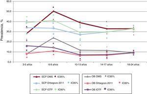 Prevalencias de sobrecarga ponderal (sobrepeso+obesidad) y obesidad según los criterios del IOTF, OMS y Orbegozo 2011 por grupos de edad. IC95%: intervalo de confianza del 95%; IOTF: International Obesity Task Force; SCP: sobrecarga ponderal (sobrepeso+obesidad); OB: obesidad; OMS: Organización Mundial de la Salud.
