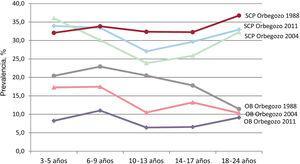 Prevalencias de sobrecarga ponderal (sobrepeso+obesidad) y obesidad según los criterios de la Fundación Orbegozo de 1988, 2004 y 2011 por grupos de edad. SCP: sobrecarga ponderal (sobrepeso+obesidad); OB: obesidad.