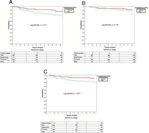 Curvas de supervivencia a 12 meses para el evento combinado (A), mortalidad por todas las causas (B) y reingresos por insuficiencia cardiaca (C), según la etiología de la insuficiencia mitral.