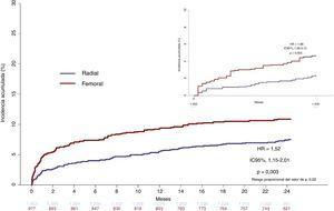 Curvas de tiempo transcurrido hasta la primera complicación de hemorragia mayor (BARC 3-5) a los 30 días (incrustación) y a los 2 años. BARC: Bleeding Academic Research Consortium; HR: hazard ratio; IC95%: intervalo de confianza del 95%.