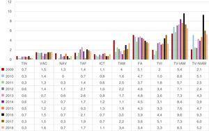 Porcentaje de complicaciones mayores de la ablación con catéter según el sustrato tratado desde 2009. FA: fibrilación auricular: ICT: istmo cavotricuspídeo; NAV: nódulo auriculoventricular; TAF: taquicardia auricular focal; TAM: taquicardia auricular macrorreentrante; TIN: taquicardia intranodular; TVI: taquicardia ventricular idiopática; TV-IAM: taquicardia ventricular relacionada con cicatriz posinfarto; TV-NIAM: taquicardia ventricular asociada con cardiopatía y no relacionada con cicatriz posinfarto; VAC: vía accesoria.