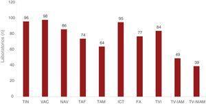 Número de laboratorios de electrofisiología participantes en el registro que abordan cada uno de los diferentes sustratos. FA: fibrilación auricular: ICT: istmo cavotricuspídeo; NAV: nódulo auriculoventricular; TAF: taquicardia auricular focal; TAM: taquicardia auricular macrorreentrante/aleteo auricular atípico; TIN: taquicardia intranodular; TVI: taquicardia ventricular idiopática; TV-IAM: taquicardia ventricular relacionada con cicatriz posinfarto; TV-NIAM: taquicardia ventricular asociada con cardiopatía y no relacionada con cicatriz posinfarto; VAC: vía accesoria.