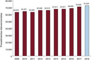 Evolución del número de intervenciones coronarias percutáneas entre 2009 y 2018.
