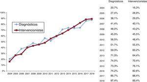 Evolución histórica desde 2004 del acceso radial en procedimientos diagnósticos e intervencionistas.