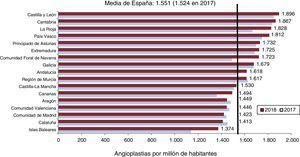 Número de intervenciones coronarias percutáneas por millón de habitantes, media española y total por comunidades autónomas en 2017 y 2018. Fuente: Instituto Nacional de Estadística30.