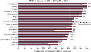 Angioplastias primarias por millón de habitantes, media española y total por comunidades autónomas en 2017 y 2018.