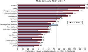 Implante percutáneo de válvula aórtica por millón de habitantes. Media española y total por comunidades autónomas en 2017 y 2018. No se dispone de datos de La Rioja.