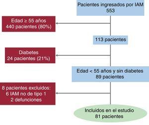 Selección de pacientes. Diagrama que muestra los pasos sucesivos tomados durante el estudio. IAM: infarto agudo de miocardio.