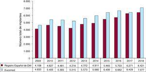 Número total de implantes registrados y los estimados por Eucomed en los años 2009-2018. DAI: desfibrilador automático implantable; Eucomed: European Confederation of Medical Suppliers Associations.