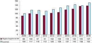 Número total de implantes registrados por millón de habitantes y los estimados por Eucomed en los años 2009-2018. DAI: desfibrilador automático implantable; Eucomed: European Confederation of Medical Suppliers Associations.