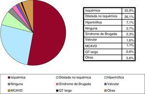 Tipo de cardiopatía que motivó el implante (primoimplantes). MCAVD: miocardiopatía arritmogénica del ventrículo derecho; Otras: pacientes con más de un diagnóstico.