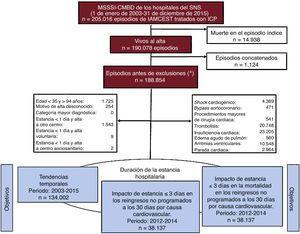 Flujo de episodios de pacientes en el estudio. IAMCEST: infarto agudo de miocardio con elevación del segmento ST; ICP: intervención coronaria percutánea; MSSSI-CMBD: Conjunto Mínimo Básico de Datos cedido por el Ministerio de Sanidad, Servicios Sociales e Igualdad; SNS: Sistema Nacional de Salud. *Las exclusiones no son mutuamente excluyentes.