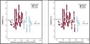 RAMER en eventos tratados en hospitales del alto y bajo volumen. En la parte izquierda de la figura, alto (≥ 155 CABG/año) y bajo (< 155 CABG/año) volumen se definen mediante el algoritmo no condicionado de las k-medias. En la parte derecha de la figura, alto (≥ 200 CABG/año) y bajo (< 200 CABG/año) volumen se define por la recomendación de volumen de la guía de práctica clínica para la revascularización miocárdica de la Sociedad Europea de Cardiología6. La RAMER es, en ambos contrastes, estadísticamente más alta en hospitales de bajo volumen (el 17% en el contraste diferenciando mediante k-medias. y el 18% mediante la recomendación de la guía). CABG: cirugía de revascularización aortocoronaria; RAMER: razón ajustada de mortalidad estandarizada por el riesgo.