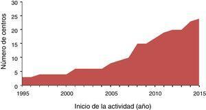 Inicio de la actividad en cardiopatías congénitas del adulto en 24 centros españoles.