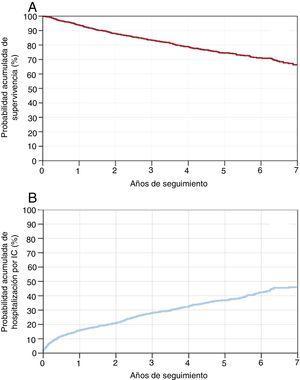 A: probabilidad acumulada de supervivencia en el seguimiento a largo plazo: análisis de Kaplan-Meier. B: probabilidad acumulada de hospitalización por IC en el seguimiento a largo plazo: análisis de Kaplan-Meier. IC: insuficiencia cardiaca.