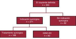Diagrama de flujo de la población del estudio. IQNO-EII: pacientes con indicación quirúrgica no operados con endocarditis infecciosa izquierda.