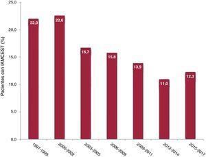 Prevalencia de la presentación tardía durante el periodo de 20 años del estudio. Los datos se presentan en forma de porcentajes. IAMCEST: infarto agudo de miocardio con elevación del segmento ST.