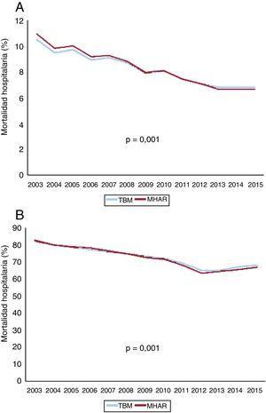 Tendencias temporales de la TBM y la MHAR en pacientes con IAMCEST sin SC (A) y en el SC secundario a IAMCEST en todo el periodo de estudio (B). IAMCEST: infarto de miocardio por elevación del segmento ST; MHAR: mortalidad ajustada por riesgo; SC: shock cardiogénico; TBM: tasa bruta de mortalidad. Esta figura se muestra a todo color solo en la versión electrónica del artículo.