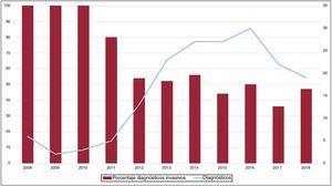 Porcentaje de pacientes con amiloidosis cardiaca (AC) diagnosticados de forma invasiva y número total de pacientes con AC diagnosticados por año.
