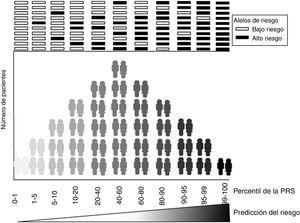 Distribución de las puntuaciones de riesgo. Distribución de los intervalos de riesgo genético en una población según la acumulación de alelos de riesgo. PRS: puntuación de riesgo poligénico.