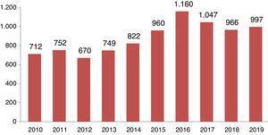Evolución anual del total de manuscritos recibidos, 2010-2019.