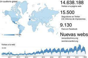 Evolución de la actividad de las páginas web de las 3revistas de REC Publications.