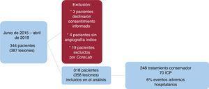 Diagrama de flujo del registro. ICP: intervención coronaria percutánea.