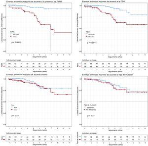 Análisis de supervivencia de Kaplan-Meier para TVNS, FEVI <45%, sexo y tipo de variante genética (missense frente a no missense). Objetivo compuesto: eventos arrítmicos mayores (descarga apropiada del DAI/muerte súbita) desde el inicio del seguimiento. DAI: desfibrilador automático implantable; FEVI: fracción de eyección del ventrículo izquierdo; TVNS: taquicardia ventricular no sostenida.