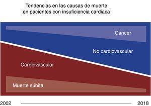 Tendencias principales en las causas de muerte.