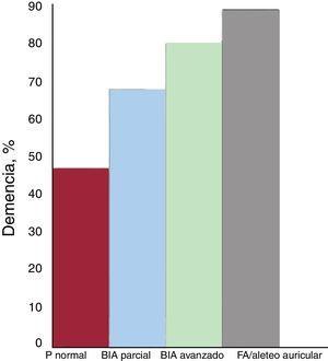 Prevalencia de la demencia en el registro 4C18 en función de la presencia y el tipo de bloqueo interauricular (BIA) y de la fibrilación auricular (FA)/aleteo auricular.