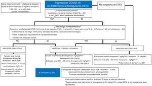 Abordaje antitrombótico de los pacientes ingresados por COVID-19 sin tratamiento anticoagulante previo. ClCr: aclaramiento de creatinina. ETEV: enfermedad tromboembólica venosa; HBPM: heparina bajo peso molecular; IL-6: interleucina 6; IMC: índice de masa corporal; PCR: proteína C reactiva.