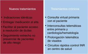 Medidas aplicables en la indicación o la prolongación de los fármacos antitrombóticos de los pacientes no infectados por COVID-19. INR: razón internacional normalizada.