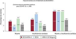 Eventos en la cohorte positiva para la COVID-19 en función del tipo de tratamiento. ARA-II: antagonistas del receptor de la angiotensina II; IECA: inhibidores de la enzima de conversión de la angiotensina.