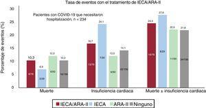 Eventos en la cohorte hospitalizada por COVID-19 en función del tipo de tratamiento. ARA-II: antagonistas del receptor de la angiotensina II; IECA: inhibidores de la enzima de conversión de la angiotensina.