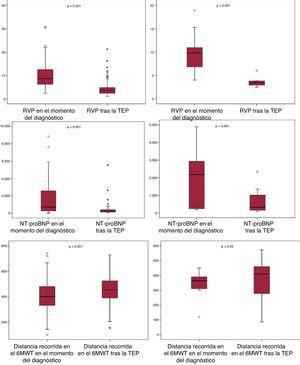 Respuesta clínica y hemodinámica tras la TEP y la ABAP. Columna derecha: TEP. Columna izquierda: ABAP. 6-MWT: test de los 6min de marcha; ABAP:angioplastia con balón de arterias pulmonares; NT-proBNP: fracción aminoterminal del propéptido natriurético cerebral; RVP: resistencia vascular pulmonar; TEP: trombendarterectomía pulmonar.