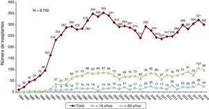 Número anual de trasplantes (1984-2019) total y por grupos de edad.
