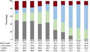 Distribución del tipo de asistencia circulatoria previa al trasplante por años (2010-2019). DAV: dispositivo de asistencia ventricular; ECMO: oxigenador extracorpóreo de membrana.