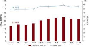Evolución anual de edad del donante y porcentaje de donantes con edad> 45 años (2010-2019). IC95%: intervalo de confianza del 95%.