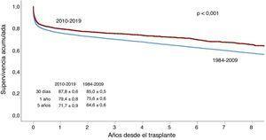 Comparación de curvas de supervivencia entre los periodos 2010-2019 y 1984-2009.