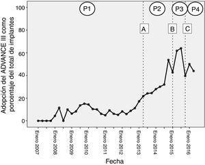 Tendencias temporales en la adopción (proporción de todos los implantes) de una estrategia de programación ADVANCE en el momento de implantar el dispositivo. A:publicación de los resultados del ensayo ADVANCE III; B:campaña de formación «Concienciación sobre ADVANCE III» para asesores técnicos de Medtronic; C:publicación del consenso de expertos 2015 de HRS/EHRA/APHRS/SOLAECE; P1:periodo 1; P2:periodo 2; P3:periodo 3; P4:periodo 4.