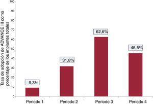 Tasa promedio de adopción del ADVANCE III en el momento del implante para cada periodo del estudio. Periodo 1: desde 2007 (primer paciente del registro programado en ADVANCE) hasta la publicación de los resultados del ensayo ADVANCE III (mayo de 2013); Periodo 2: desde la publicación de los resultados del ensayo ADVANCE III hasta la implementación de la campaña de formación «Concienciación sobre ADVANCE III» para los asesores técnicos de Medtronic (enero de 2015); Periodo 3: desde la implementación de la campaña de formación «Concienciación sobre ADVANCE III» para los asesores técnicos de Medtronic hasta la publicación del consenso de expertos de 2015 de HRS/EHRA/APHRS/SOLAECE sobre programación de los DAI (noviembre de 2015); Periodo 4: tras la publicación del consenso de expertos de HRS/EHRA/APHRS/SOLAECE.