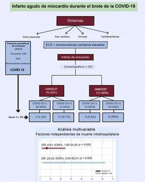 Infarto agudo de miocardio durante el brote epidémico de la COVID-19. COVID-19: enfermedad por coronavirus de 2019; ECG: electrocardiograma; FEVI: fracción de eyección del ventrículo izquierdo; GRACE: Global Registry of Acute Coronary Events; IAMCEST: infarto agudo de miocardio con elevación del segmento ST; IAMSEST: infarto agudo de miocardio sin elevación del segmento ST; IC95%: intervalo de confianza del 95%; OR: odds ratio; TIMI: Thrombolysis in Myocardial Infarction.