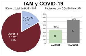Distribución de pacientes en función del diagnóstico inicial. COVID-19: enfermedad por coronavirus de 2019; IAM: infarto agudo de miocardio; IAMCEST: infarto agudo de miocardio con elevación del segmento ST; IAMSEST: infarto agudo de miocardio sin elevación del segmento ST.