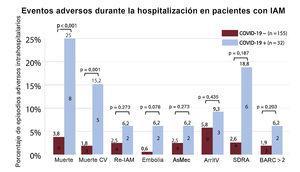Asociación de la COVID-19 con eventos adversos en pacientes ingresados por IAM. ArritV: arritmias ventriculares, AsMec: asistencia circulatoria mecánica; BARC: Bleeding Academic Research Consortium; COVID-19: enfermedad por coronavirus de 2019; CV: cardiovascular; Embolia: accidente cerebrovascular o embolia arterial sistémica; IAM: infarto agudo de miocardio; Re-IAM: reinfarto de miocardio; SDRA: síndrome de dificultad respiratoria aguda.