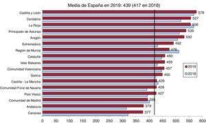 Angioplastias primarias por millón de habitantes, media española y total por comunidades autónomas en 2018 y 2019.