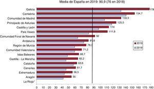 Implantes percutáneos de válvula aórtica por millón de habitantes. Media española y total por comunidades autónomas en 2018 y 2019. *No se dispone de datos de La Rioja.