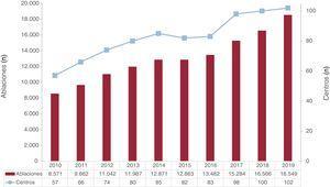 Evolución del número de centros participantes en el registro y del número de procedimientos comunicados durante los últimos 10años.