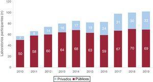 Número de laboratorios de electrofisiología públicos y privados participantes en el registro durante los últimos 10años.